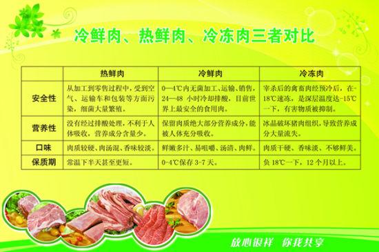 普通肉、冷冻肉与冷鲜肉对比