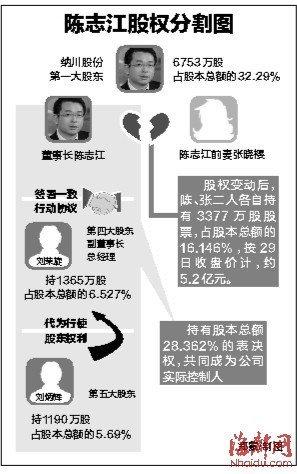 福建A股史上最贵离婚 女方分走5亿元股权